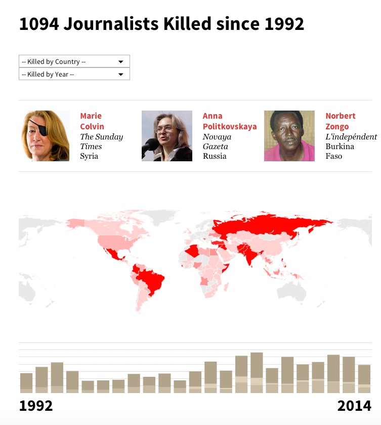 1094 JOURNALISTS KILLED SINCE 1992