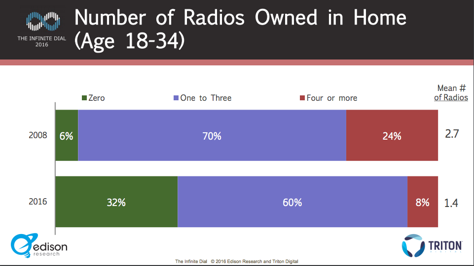18 to 34 radio ownership