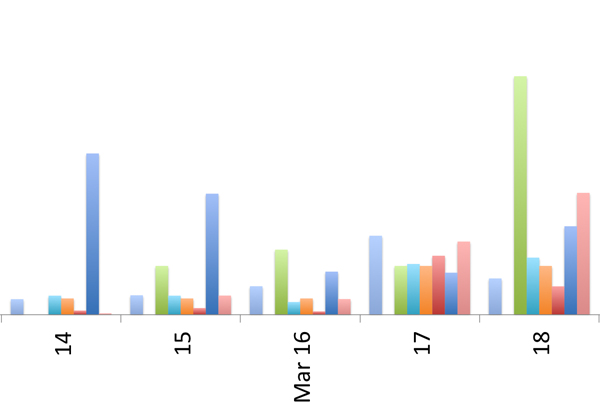 """Effect of 911 tapes on media attention — general rise on all media channels on 17 March, with notable spikes in Media Cloud stories (light blue) and Television coverage (green) on 18 March."""