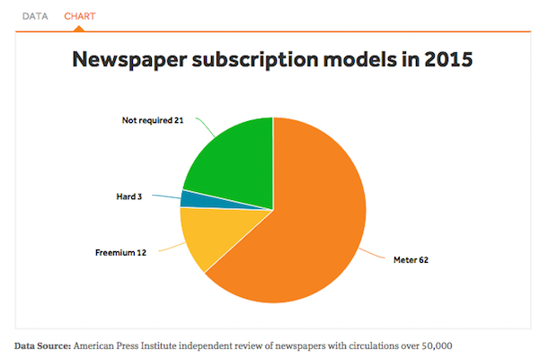 The average price for a digital newspaper subscription