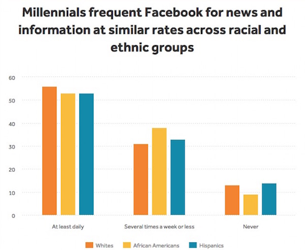 API_Chart_Facebook