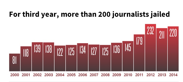 CPJ THIRD YEAR 200 JOURNALISTS KILLED GRAPHIC