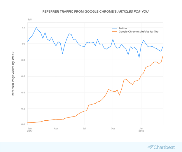 This is the next major traffic driver for publishers