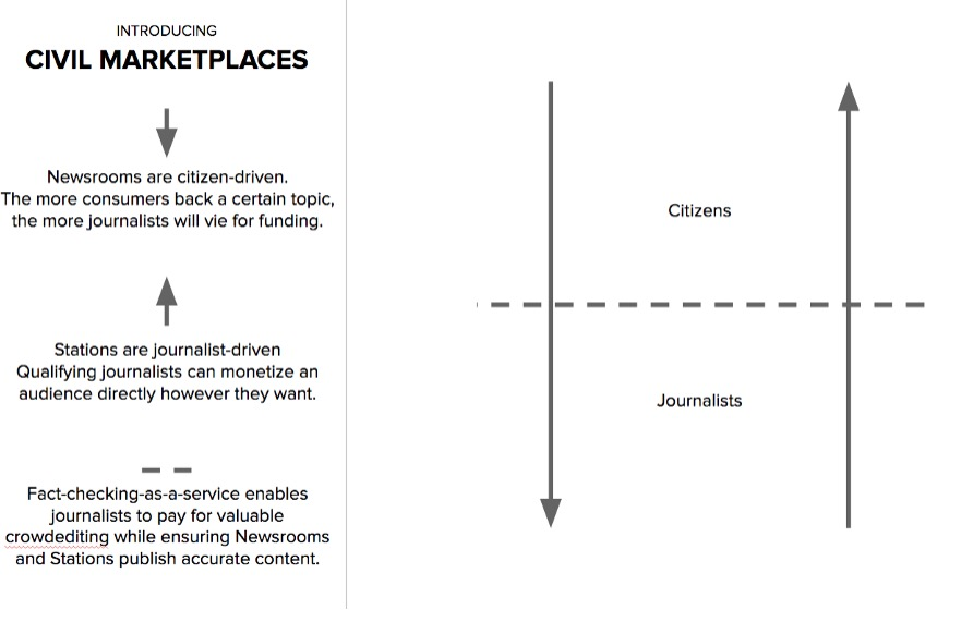 This startup is trying to create a set of blockchain-based marketplaces for journalism