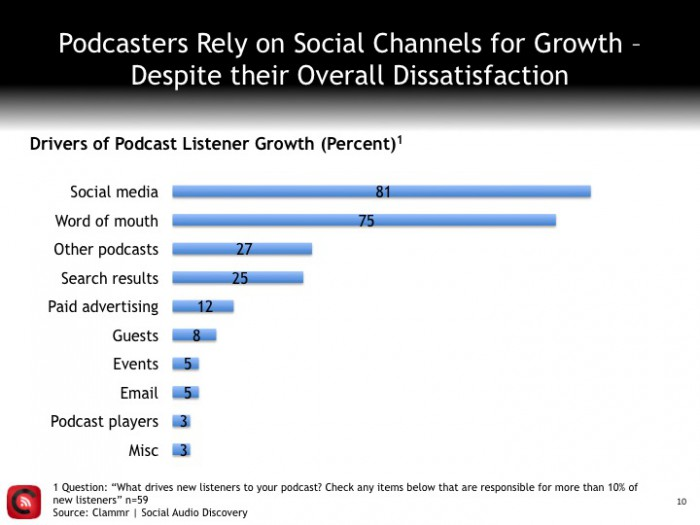 Clammr podcaster growth channels
