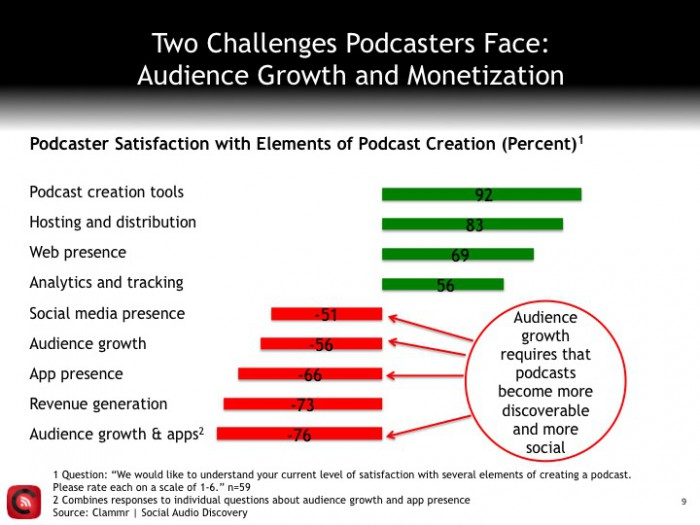 Clammr podcaster satisfaction