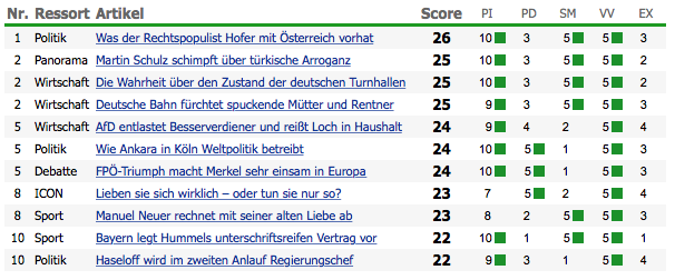 Die-Welt-article-score-example