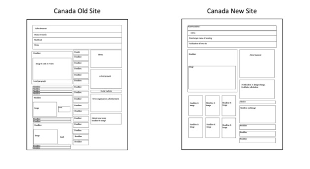 Test it before you try it: Findings from the Engaging News Project's homepage redesign study