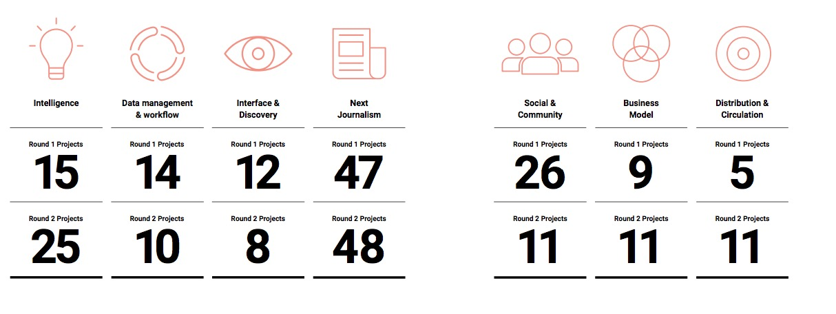 Here are the results of the first two rounds of Google's European Digital News Innovation Fund