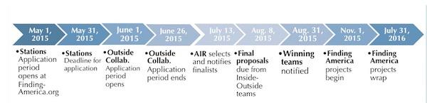 Localore Deadlines