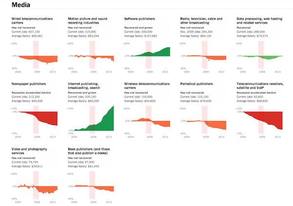 Media, NYT Upshot Recession (small)