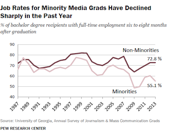 MinorityGrads