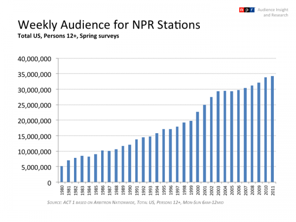 Weekly audience for NPR stations