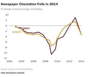 NewspaperCirculation