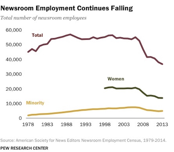 Newsroom Employment