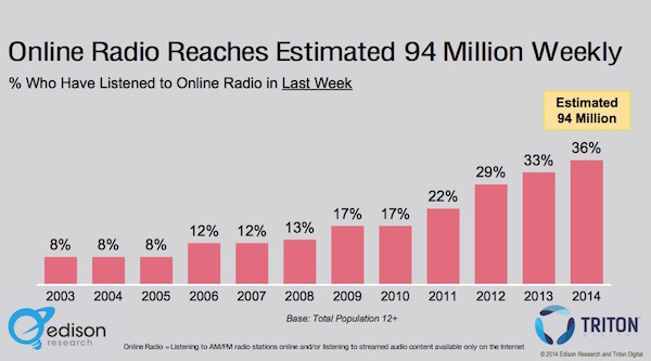 OnlineRadioAudience