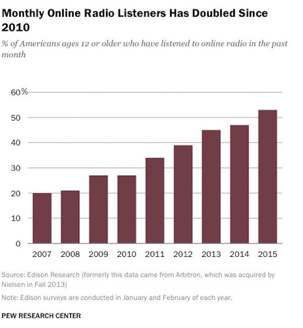 OnlineRadioListenership