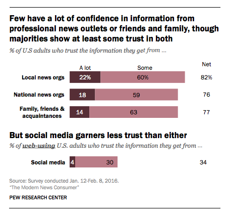 Pew confidence in news