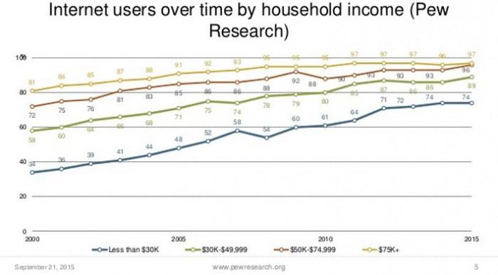 Pew-householdincome-slide