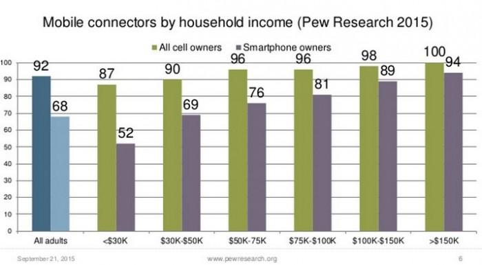 Pew-income-mobile-slide