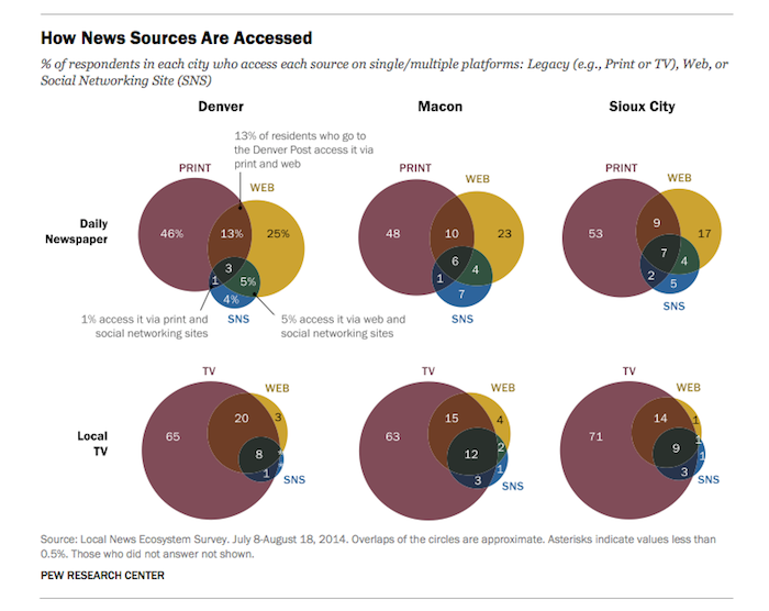 Pew local media access