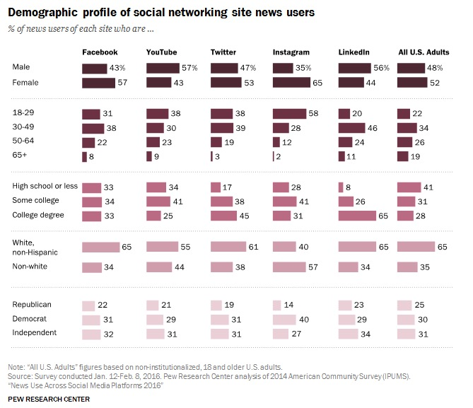 Nearly half of U S  adults get news on Facebook, Pew says
