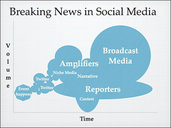 Social media and the Boston bombings: When citizens and journalists cover the same story