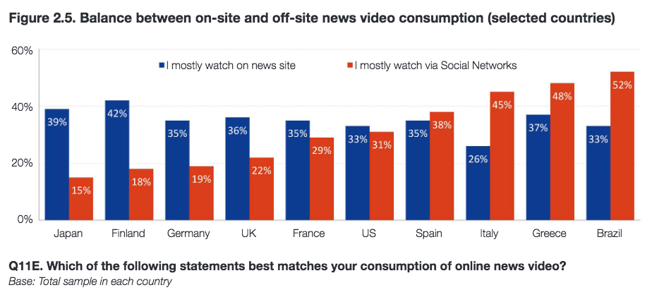 Reuters online news consumption 2016