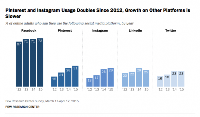 pew research instagram usage