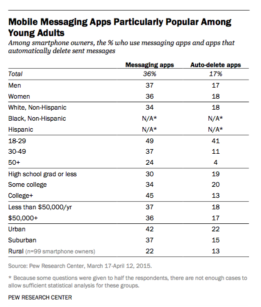pew messaging apps
