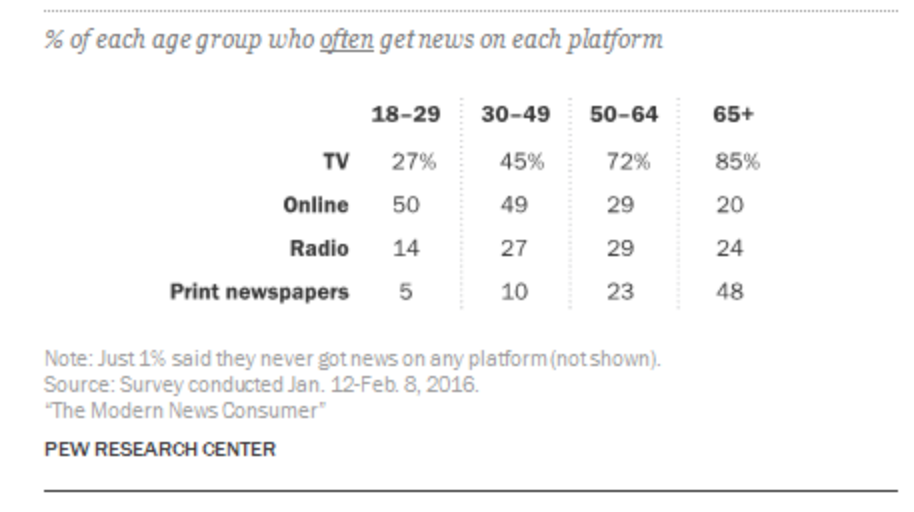 Heres Who Gets News From Tv The Elderly Pew Finds Again