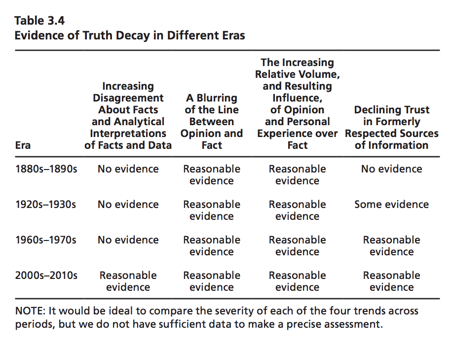 The Era Of Truth Decay 12 Things We Still Dont Know About Our