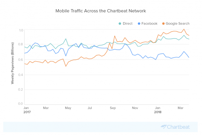 Mobile visits are still rising for news sites, even without Facebook's juicy traffic, according to Chartbeat data