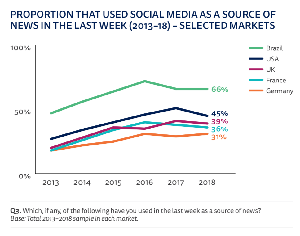 Fewer young people are using Facebook to get the news