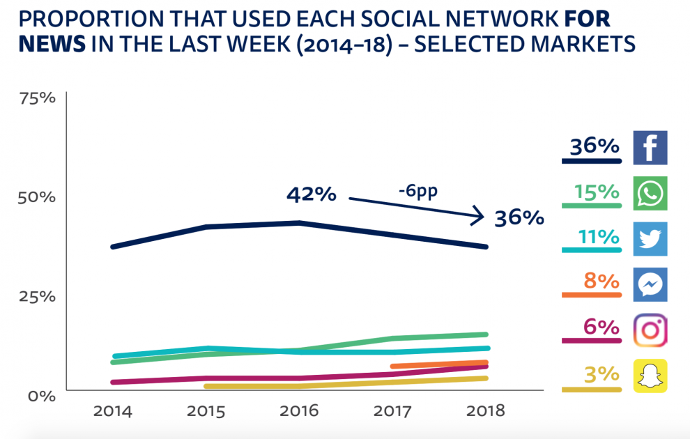 After years of growth, the use of social media for news is
