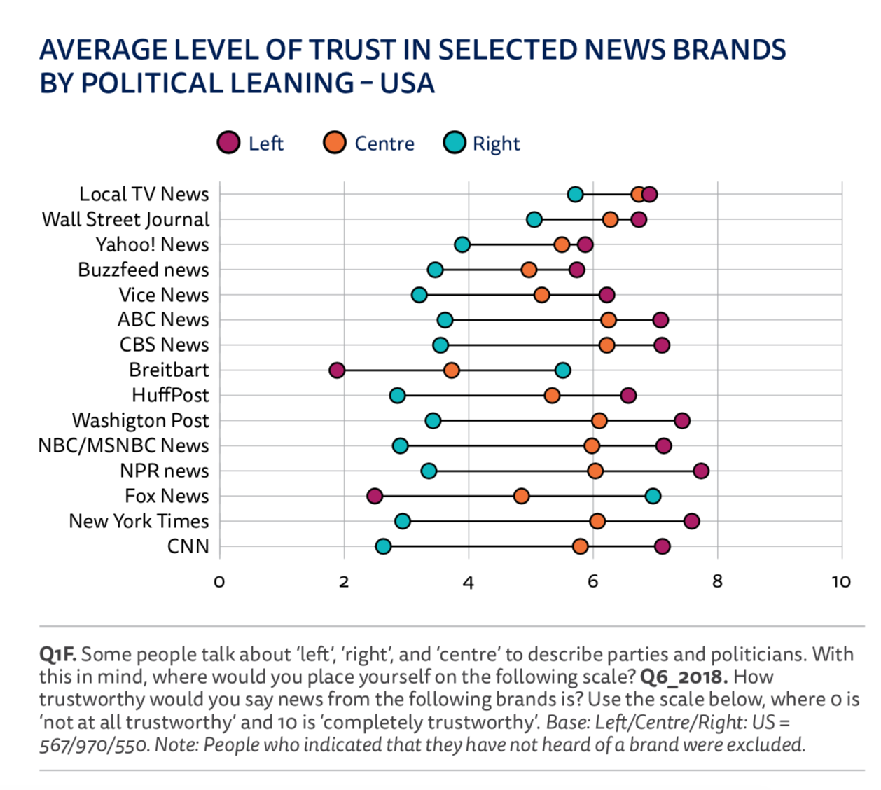 in the u s the left trusts the mainstream media more than the