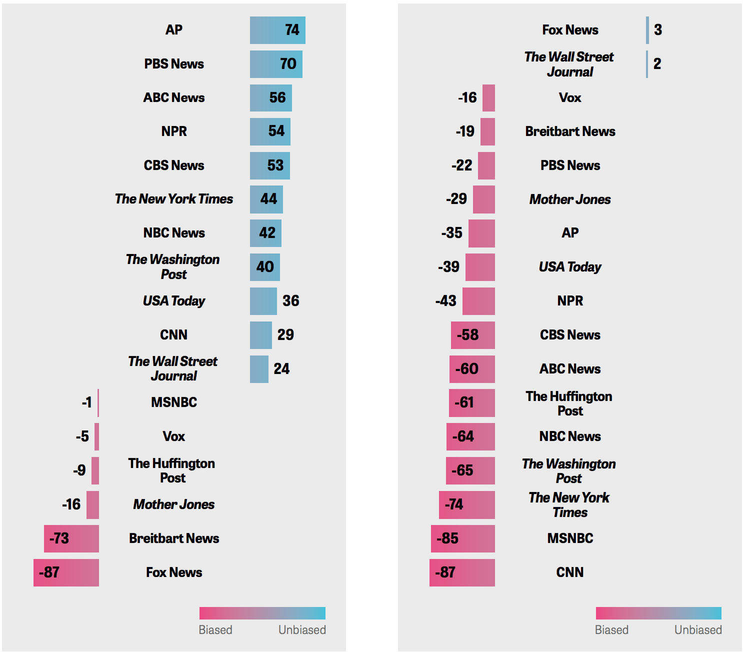 Democrats See Most News Outlets As Unbiased. Republicans