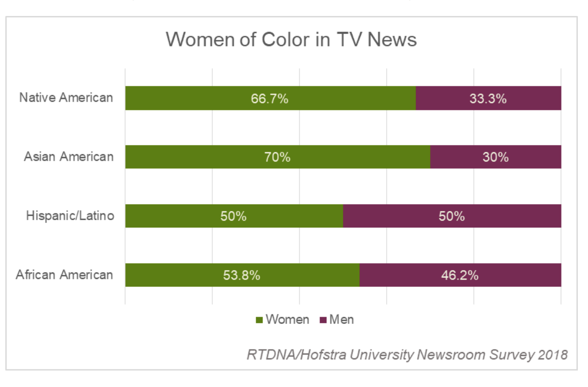 em>Fewer</em> women, people of color worked at radio stations in ...