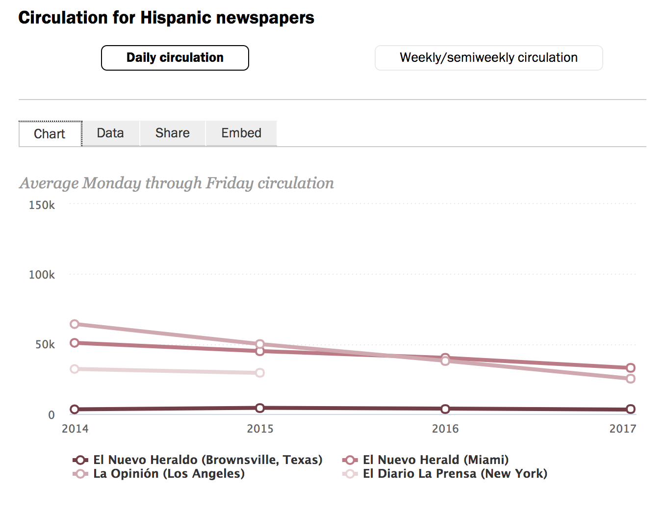 Spanish Language Newspapers in the USA  Hispanic