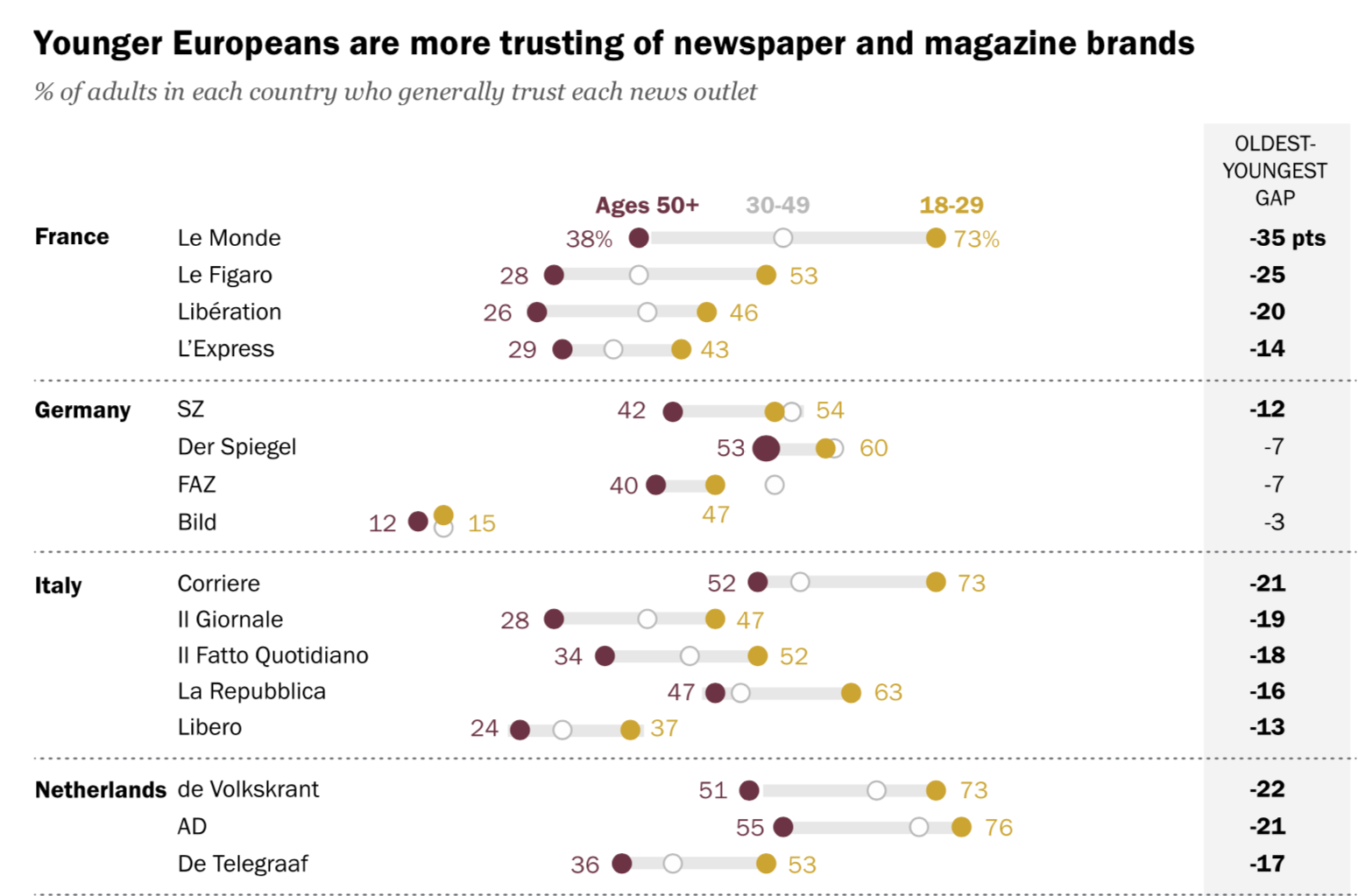 News, media: a selection of news