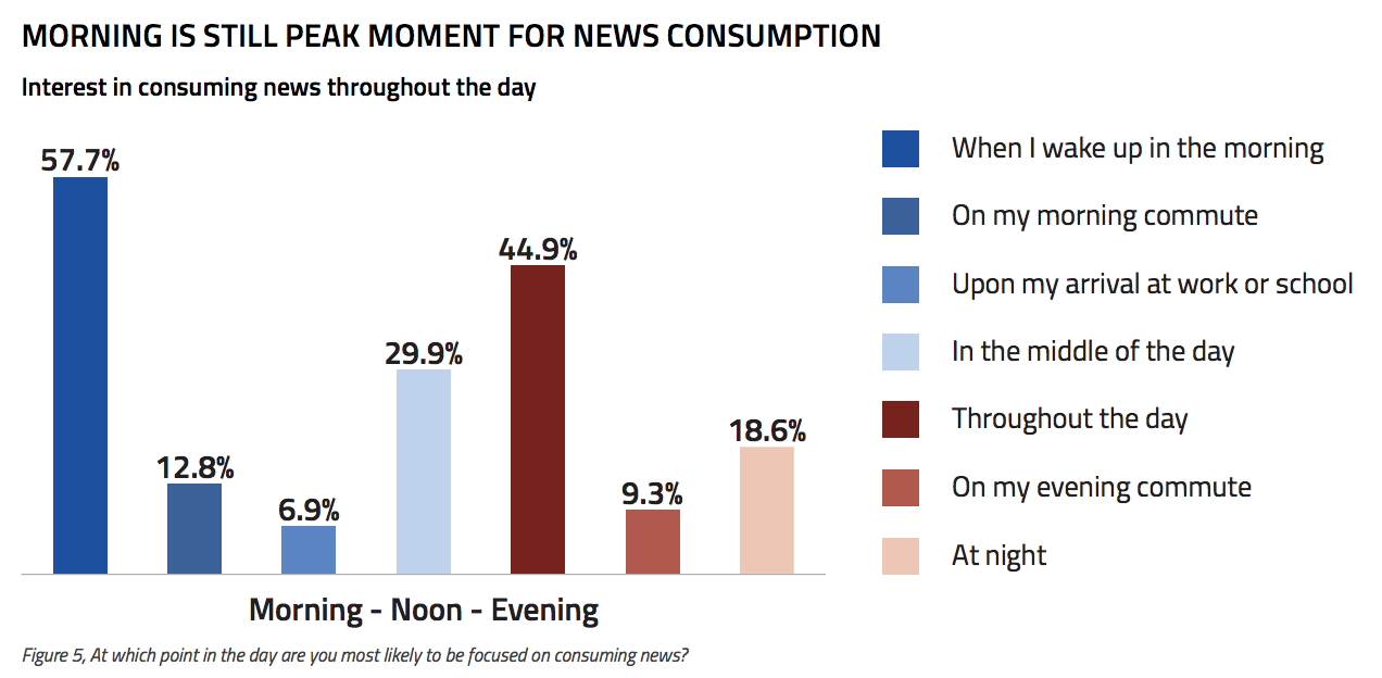 Readers say that the best thing about paying for digital news is