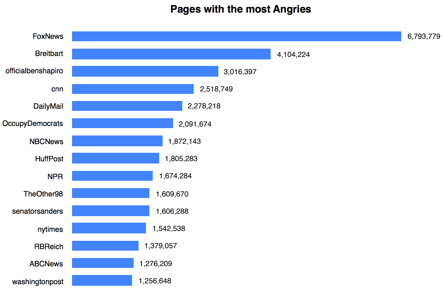 One year in, Facebook's big algorithm change has spurred an