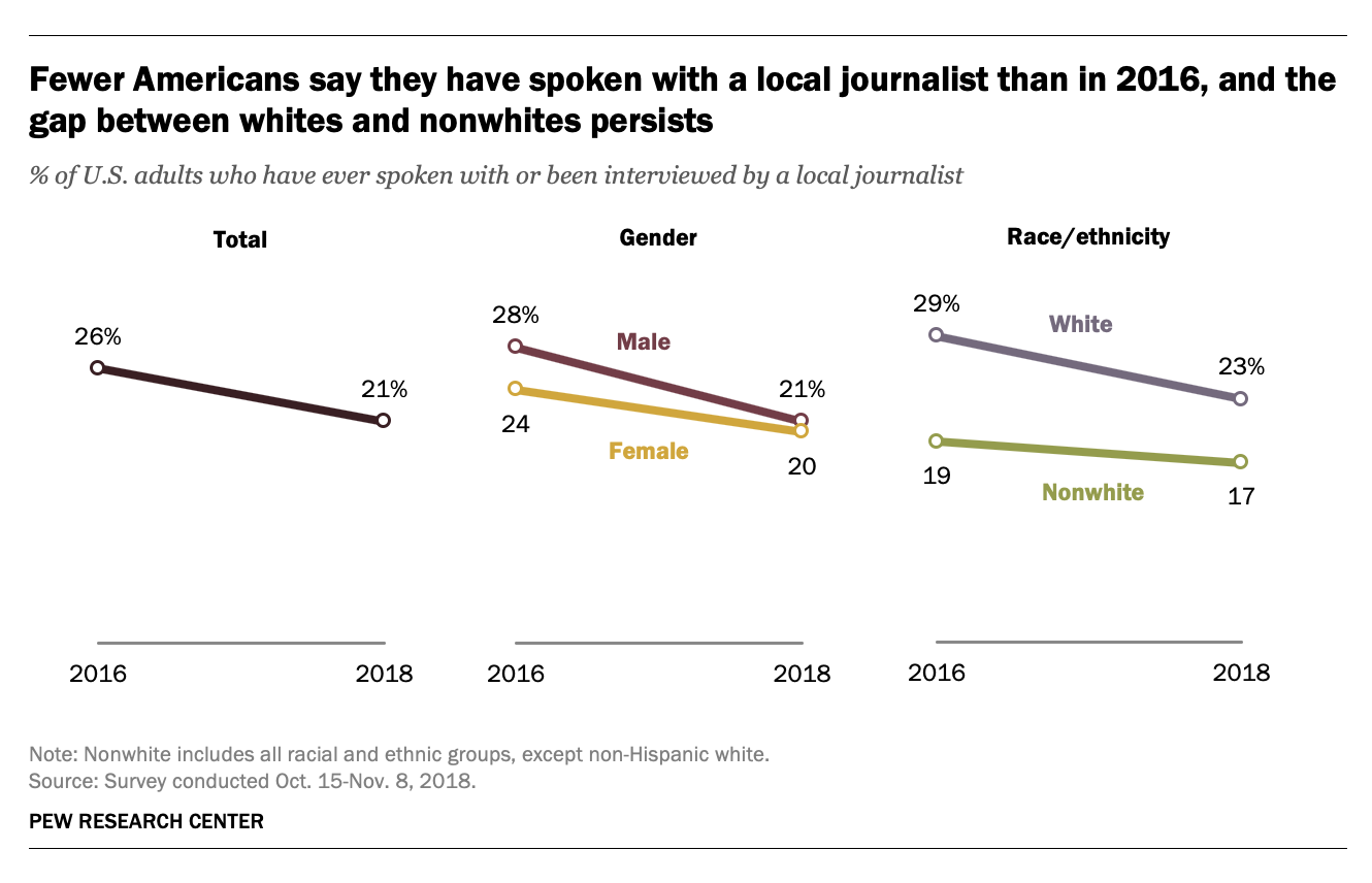 Most Americans have never spoken with a local journalist. Those who have are likely to be white.