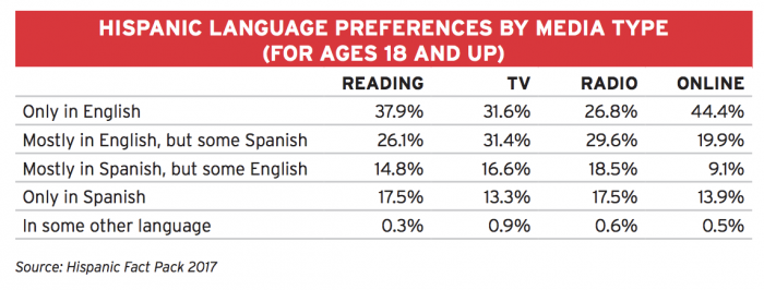 Here's the state of Hispanic media today — and where it goes from here