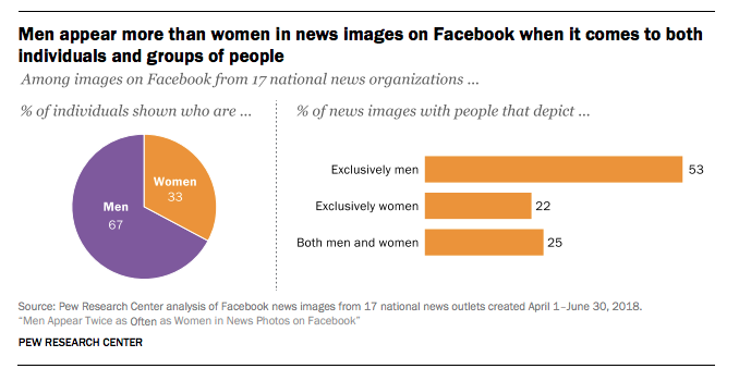 News outlets post way more pictures of men than women to