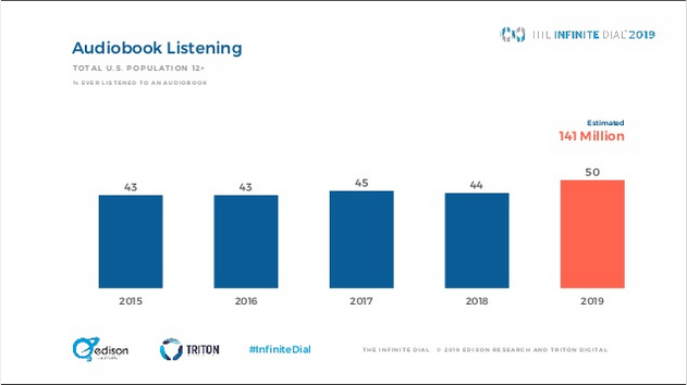 Audiobooks are no longer exempt from the broader shifts in