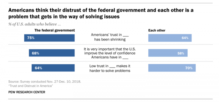 """Trust cannot be repaired without truth"": Pew crunched the numbers on faltering trust in government, journalists, and more"