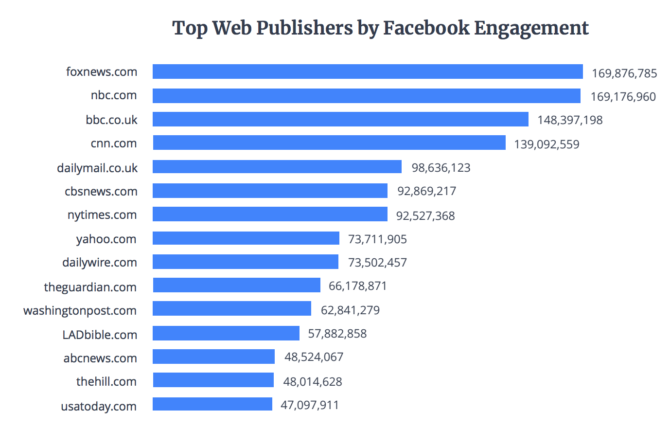 Try not to get whiplash, but publisher engagement on Facebook is rising and native video is, too