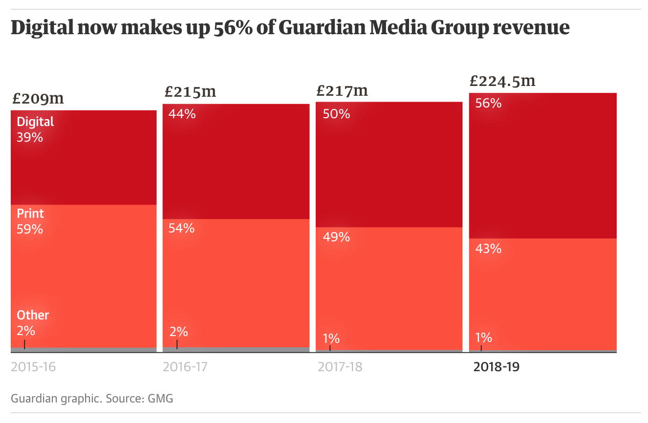 The New York Times and The Guardian are celebrating good digital revenue news today