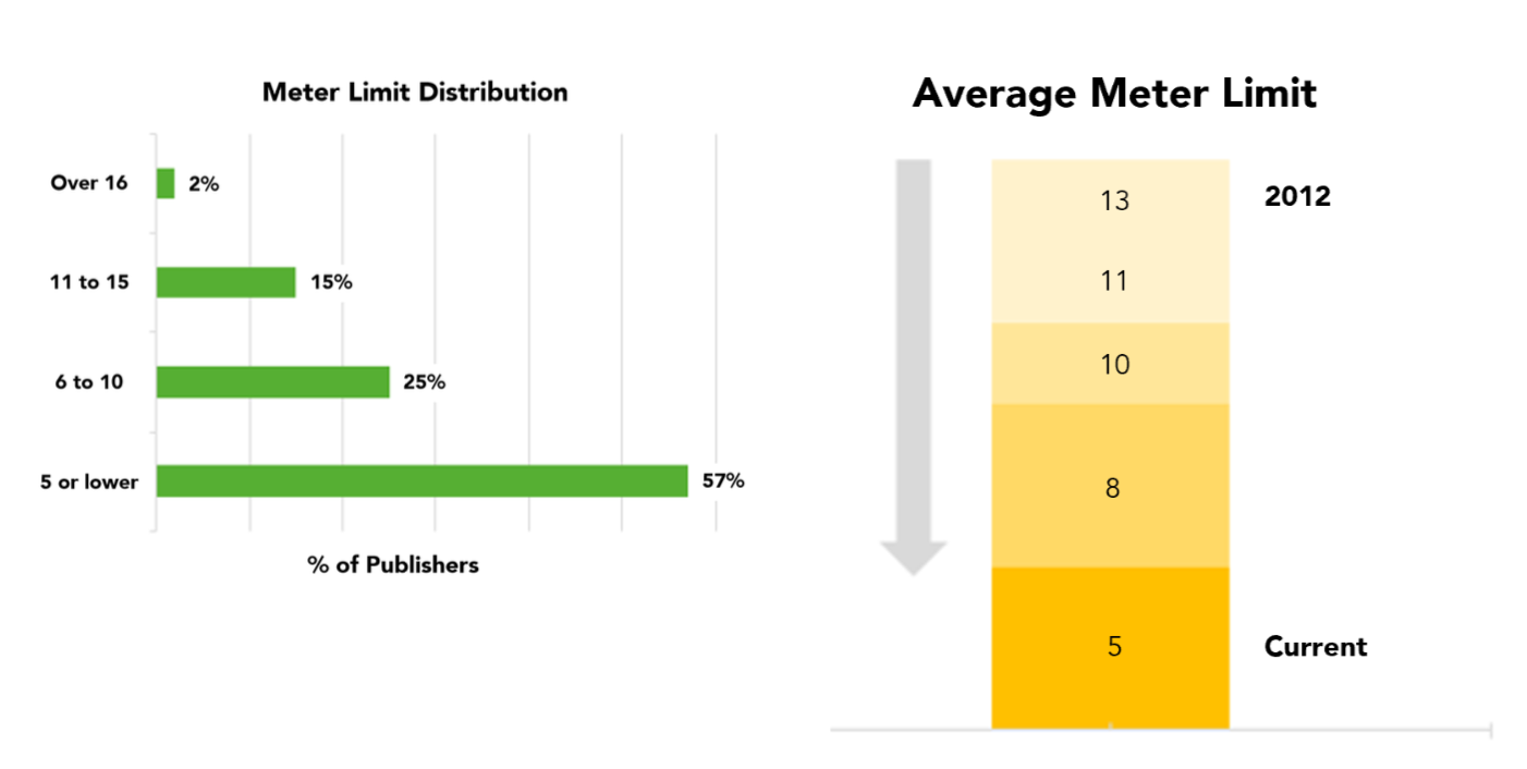 Tighten up that paywall! (And some other lessons from a study of 500 newspaper publishers)
